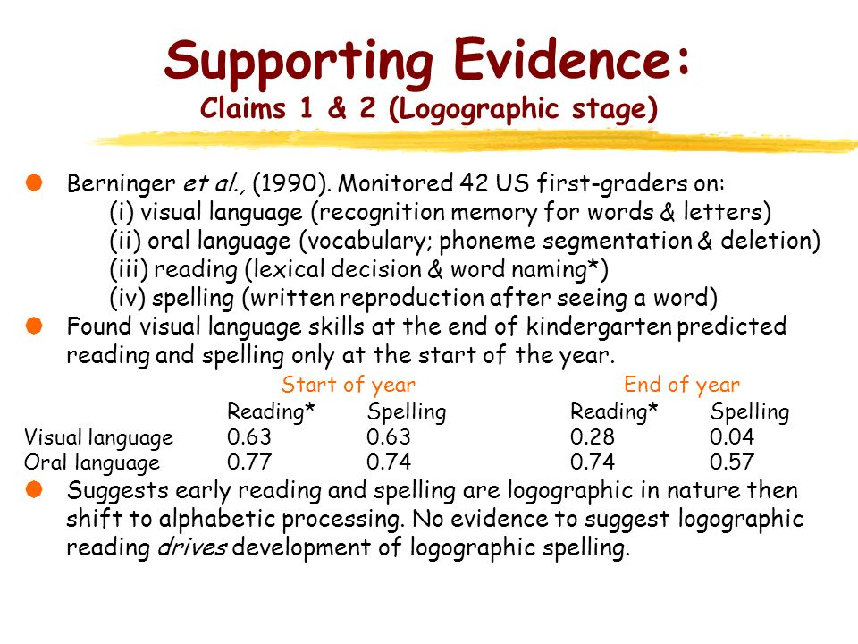 Supporting Evidence: Claims 1 & 2 (Logographic stage)