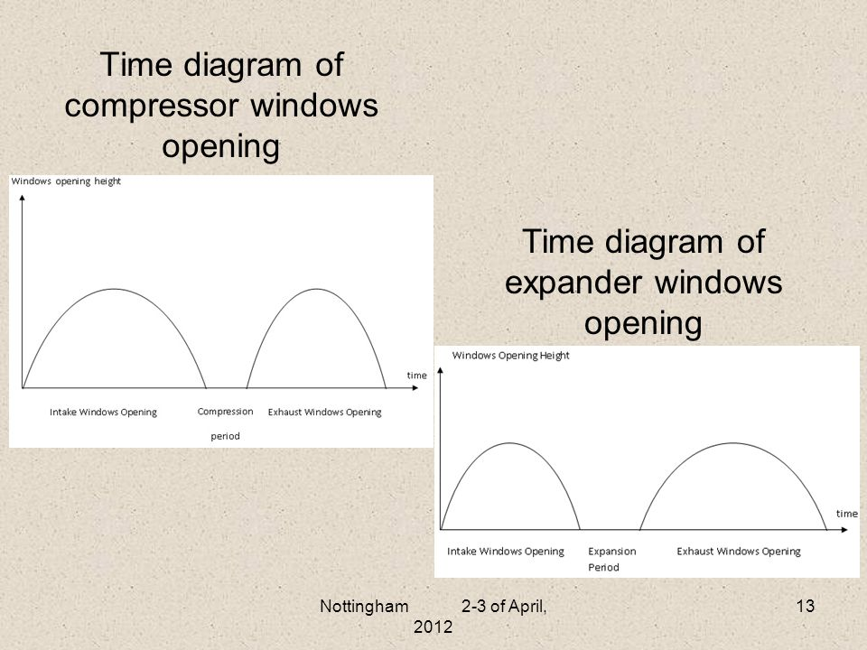 Time diagram of compressor windows opening