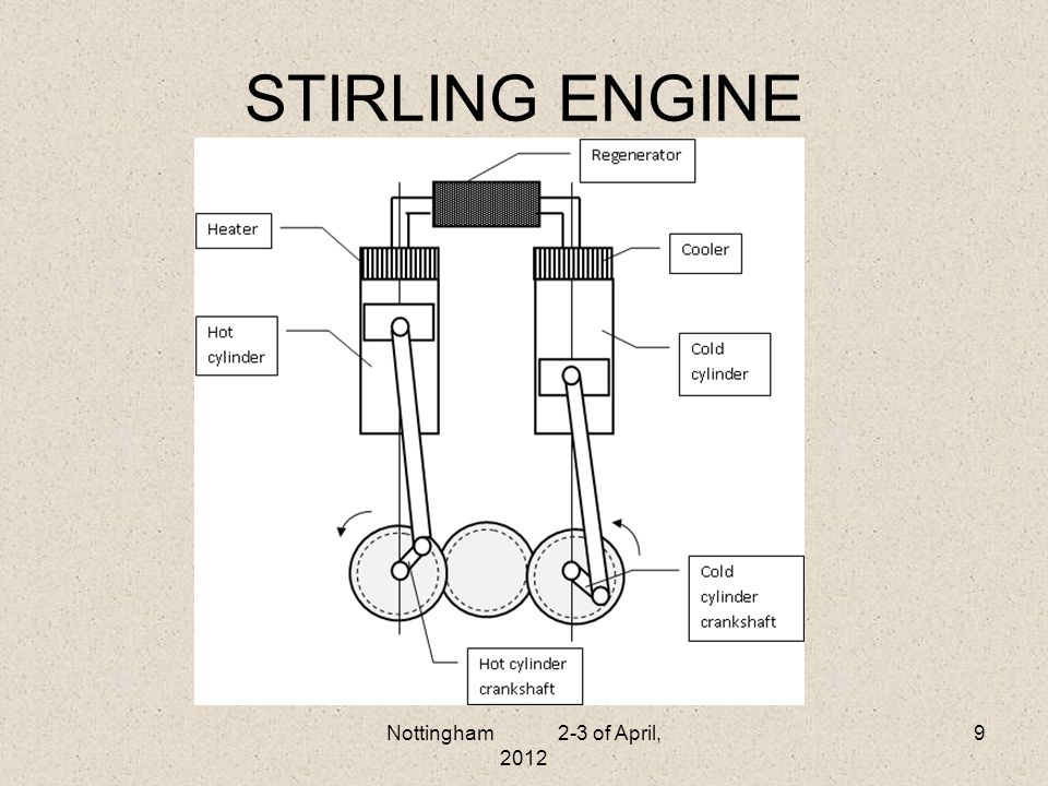 STIRLING ENGINE Nottingham 2-3 of April, 2012
