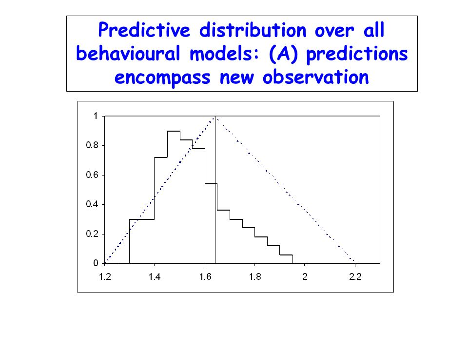 Predictive distribution over all behavioural models: (A) predictions encompass new observation