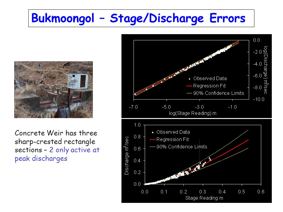 Bukmoongol – Stage/Discharge Errors