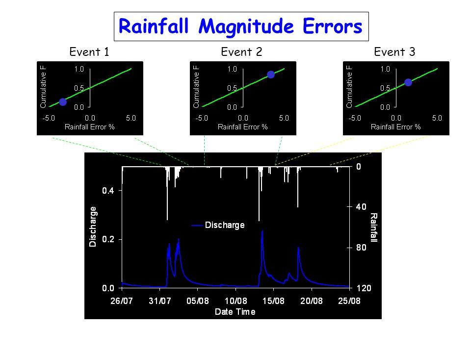 Rainfall Magnitude Errors