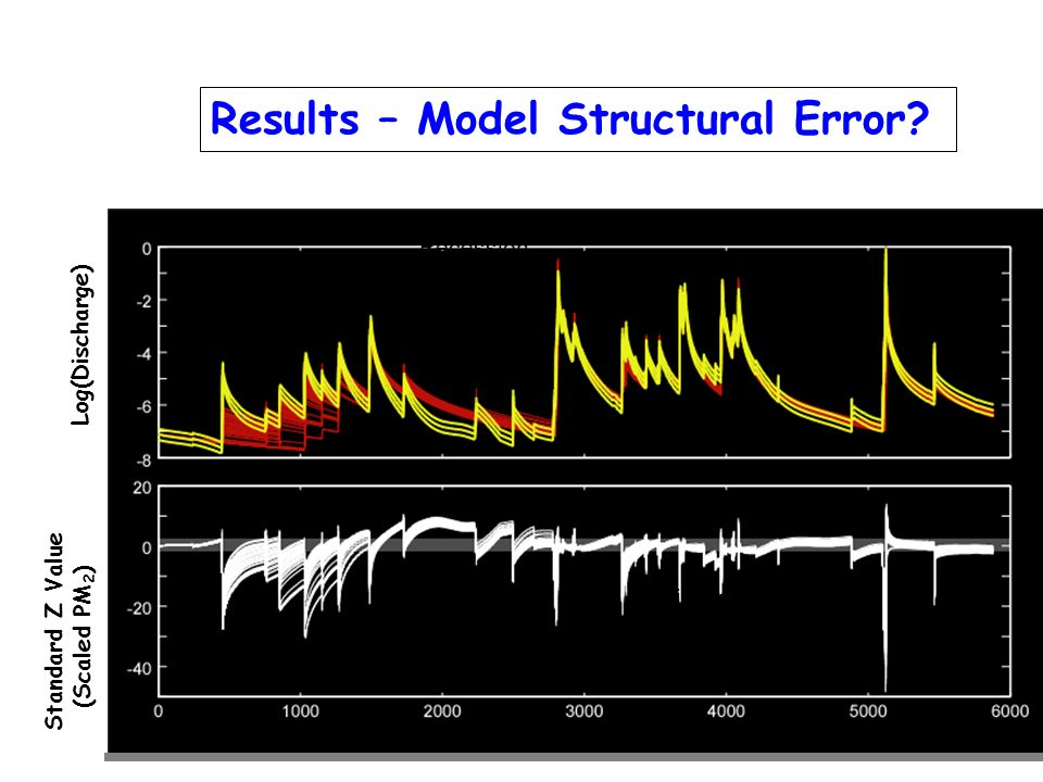 Results – Model Structural Error