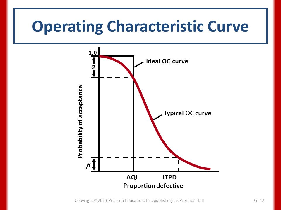 oc curves or operating characteristic curves education essay Opportunity cost, specialization, and  (with consideration of the education and skills of the  we can easily use the production possibilities curves of two.
