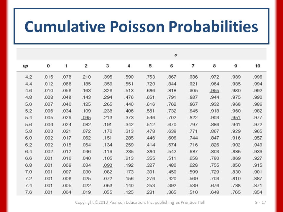 Acceptance sampling plans supplement g ppt video online - Cumulative poisson distribution table ...