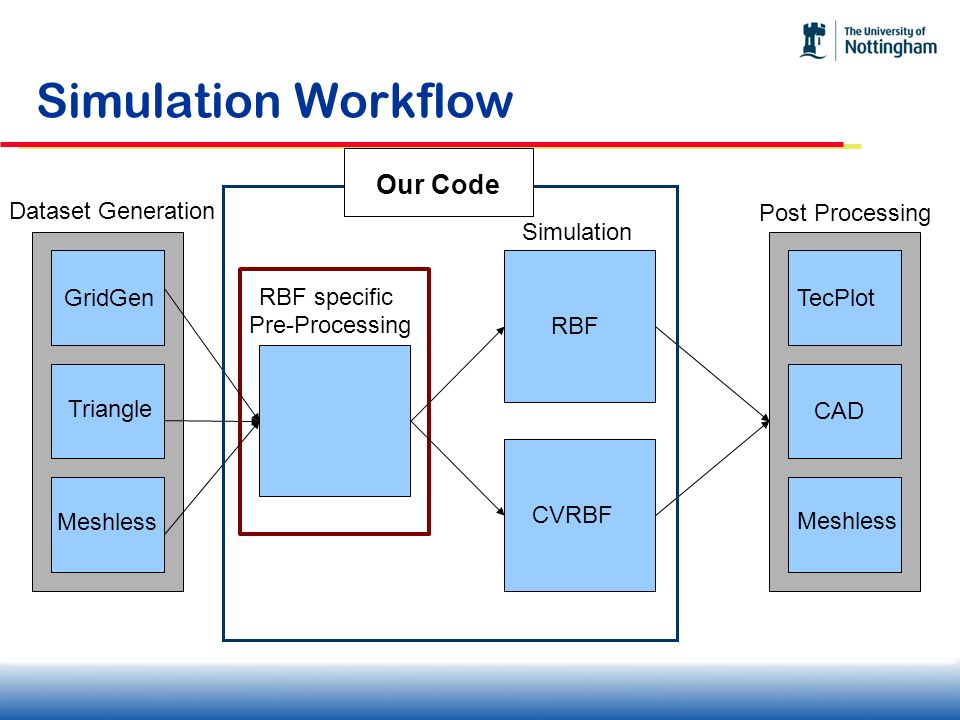 Simulation Workflow Our Code Dataset Generation Post Processing