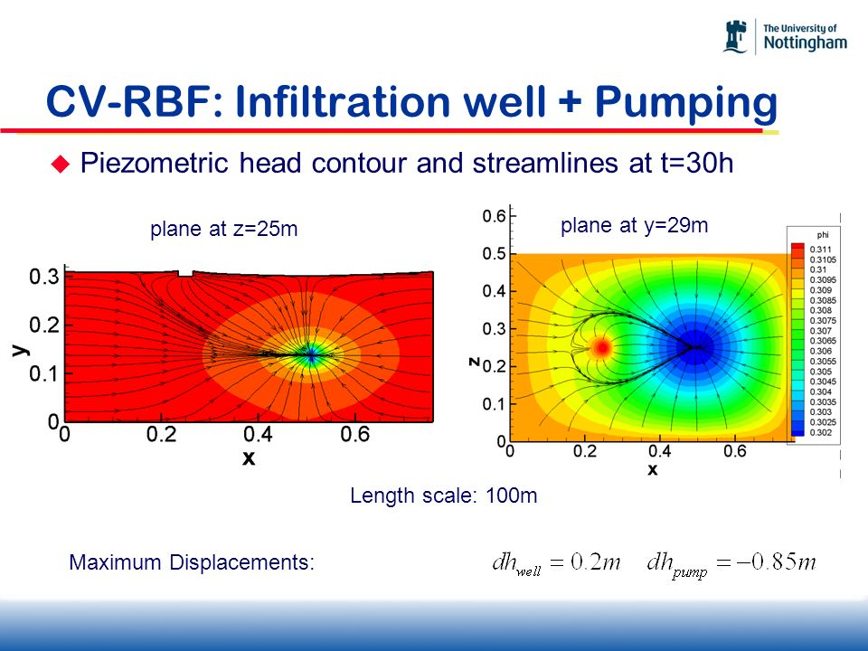 CV-RBF: Infiltration well + Pumping