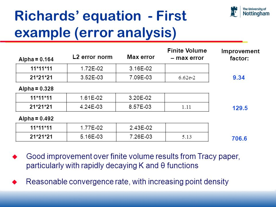 Richards' equation - First example (error analysis)