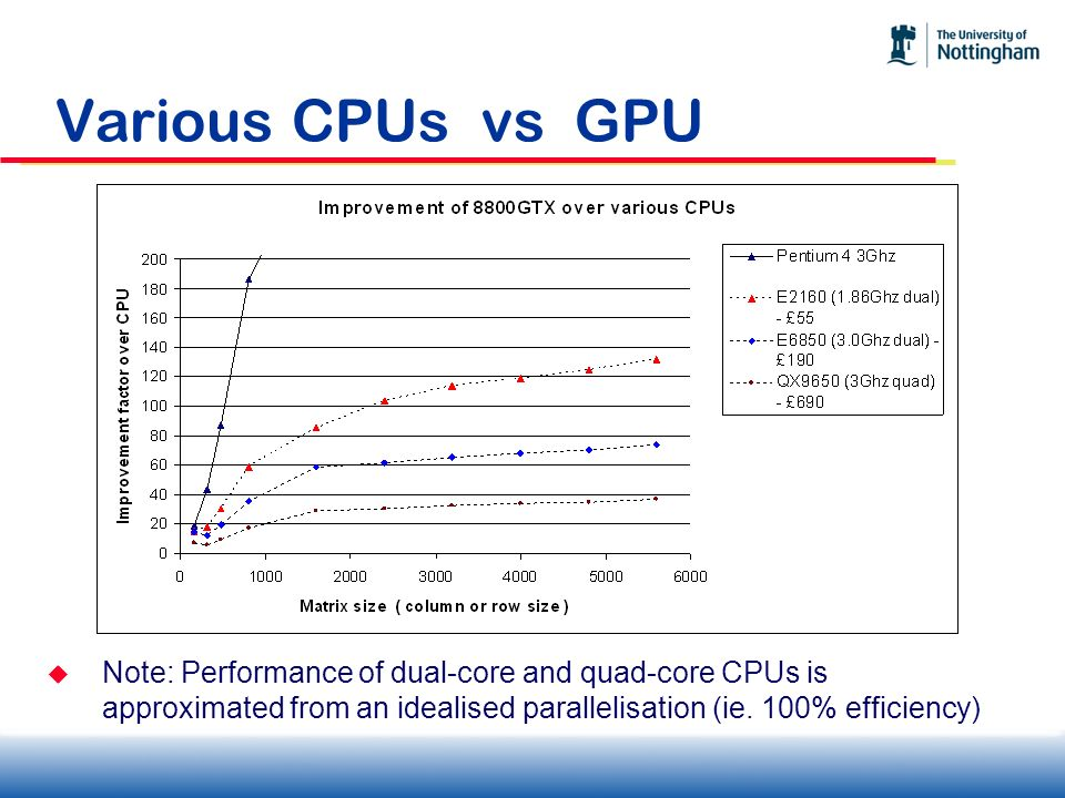 Various CPUs vs GPU Note: Performance of dual-core and quad-core CPUs is approximated from an idealised parallelisation (ie.