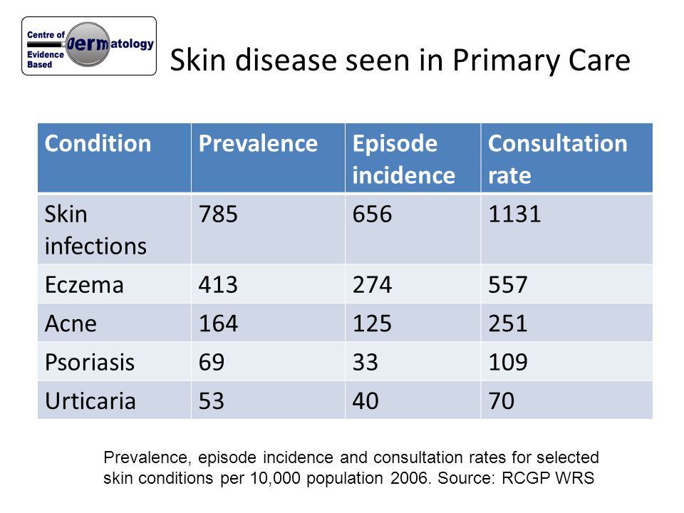 Skin disease seen in Primary Care