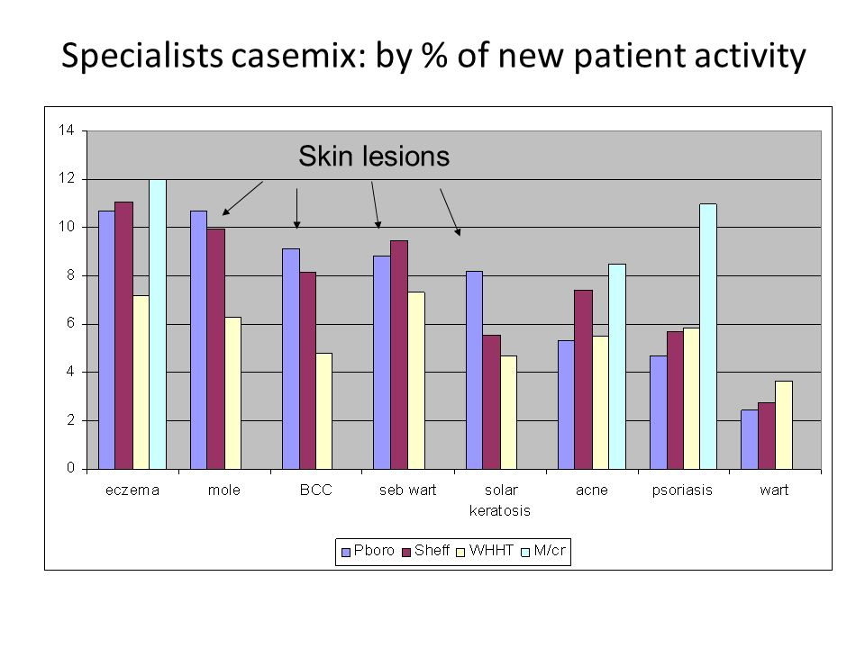 Specialists casemix: by % of new patient activity