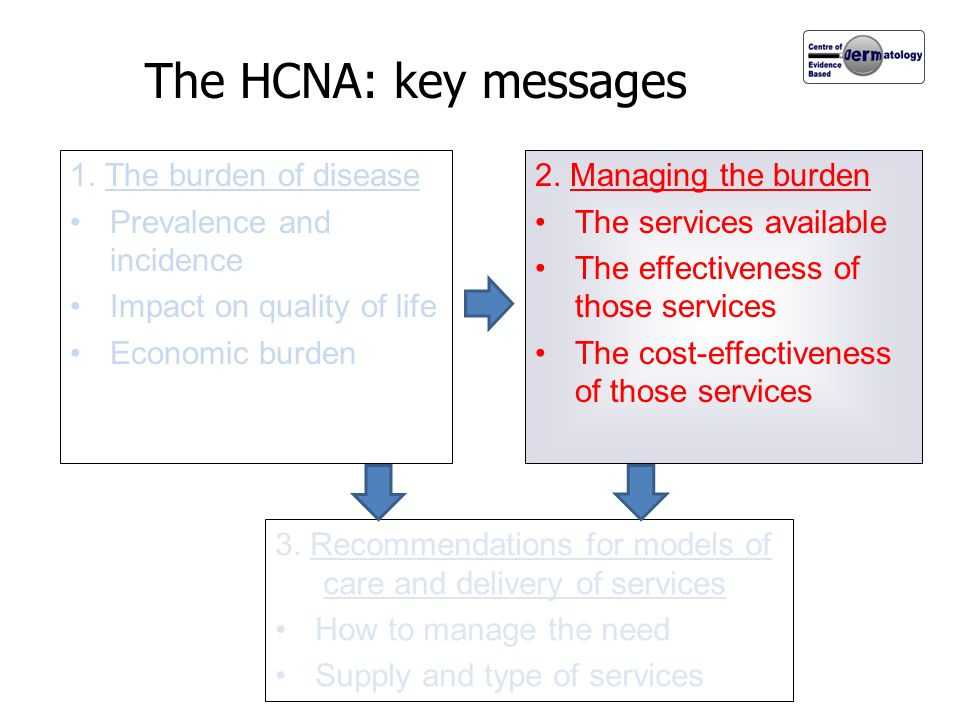 The HCNA: key messages 1. The burden of disease