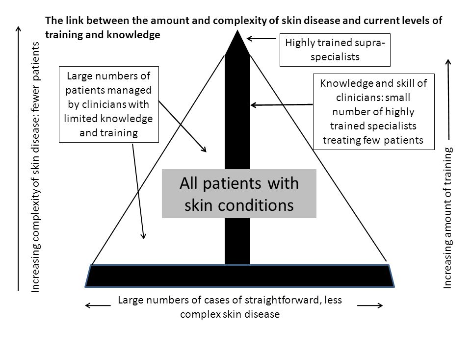 All patients with skin conditions
