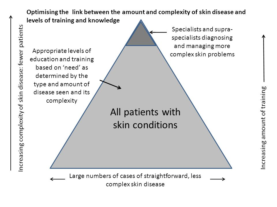 All patients with skin conditions All patients with skin conditions