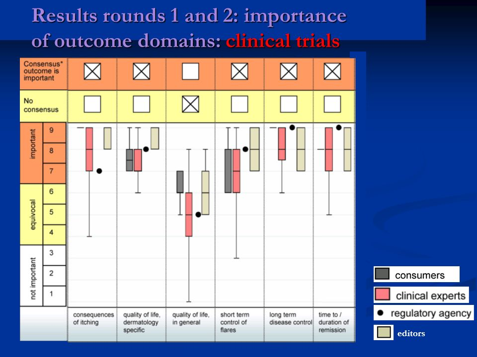 Results rounds 1 and 2: importance of outcome domains: clinical trials