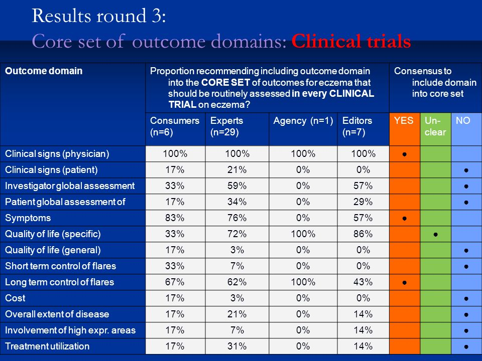 Results round 3: Core set of outcome domains: Clinical trials