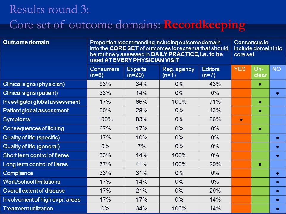 Results round 3: Core set of outcome domains: Recordkeeping