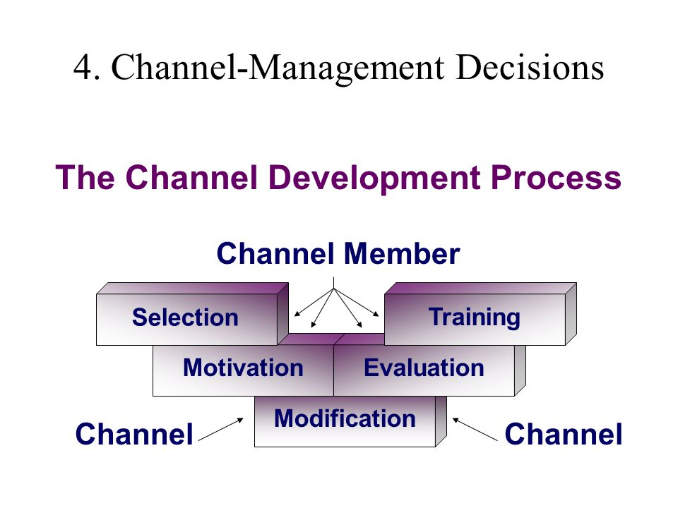 Chapter 14 Selecting and Managing Marketing Channels - ppt download