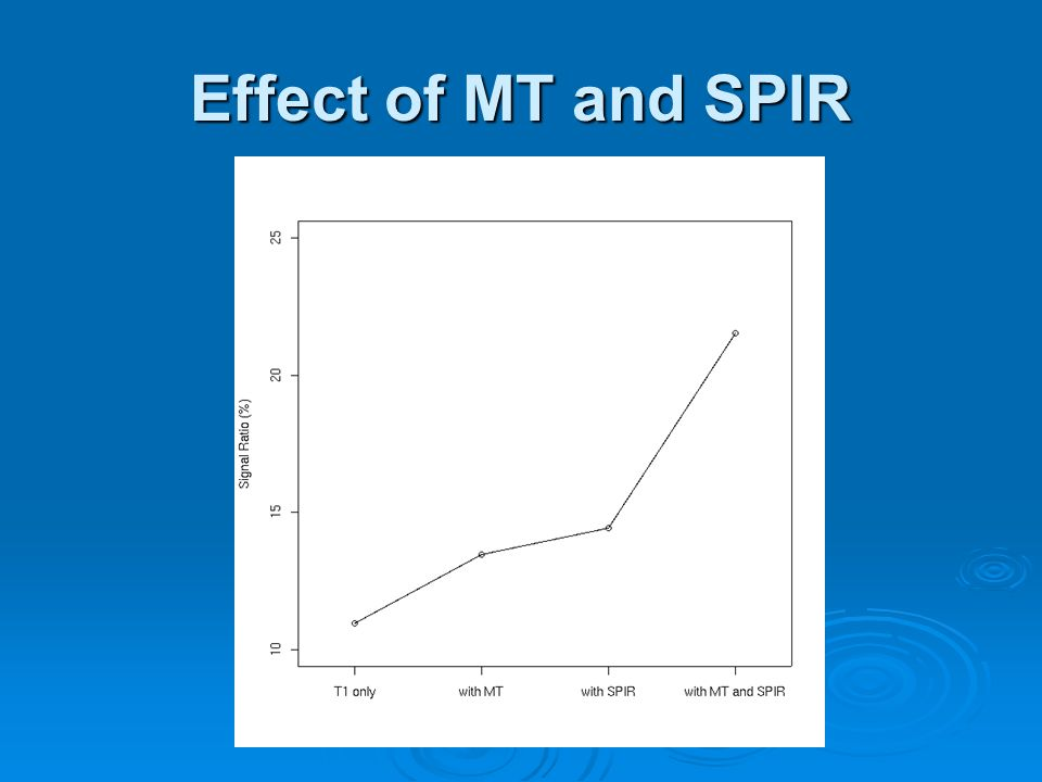 Effect of MT and SPIR