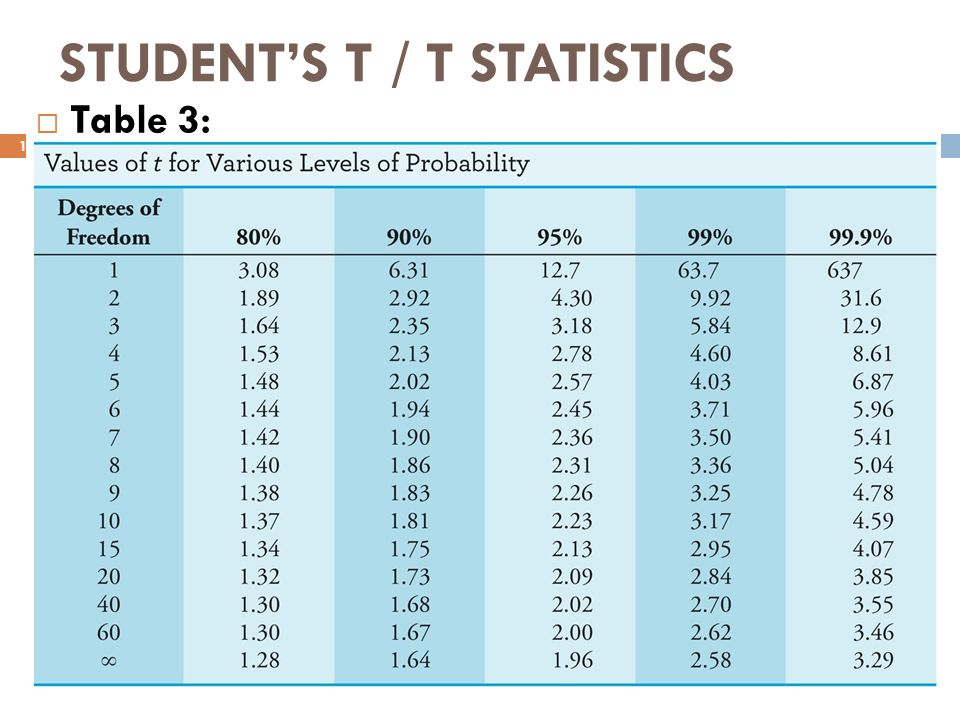 Overview confidence intervals student s t t statistics for Table de student 99
