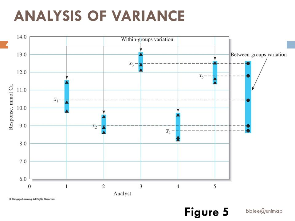 one way analysis of variance A 1-way anova can help you find out if the means for each group / condition are  significantly different from one another or if they are relatively the same.