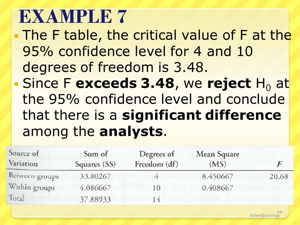 Overview confidence intervals student s t t statistics for F table 99 confidence
