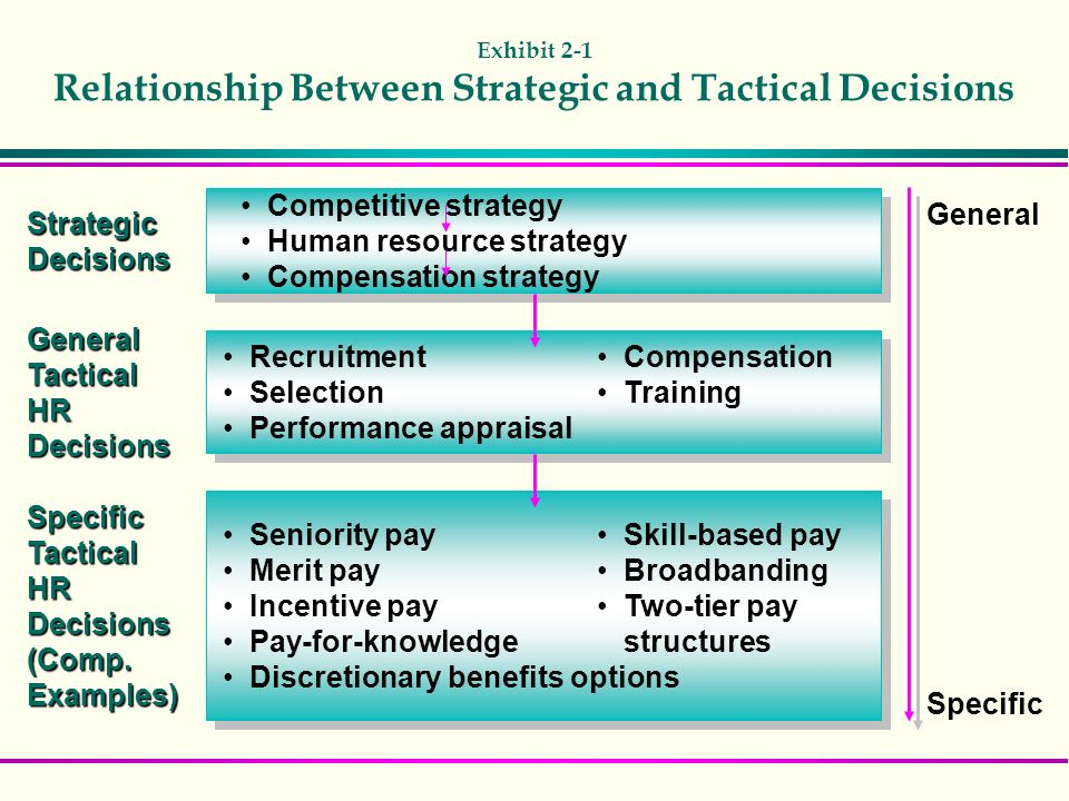 tactical and strategic decisions 2018-6-11 strategic decisions are the decisions that are concerned with whole environment in which the firm operates, the entire resources and the people who form the company and the interface between the two.