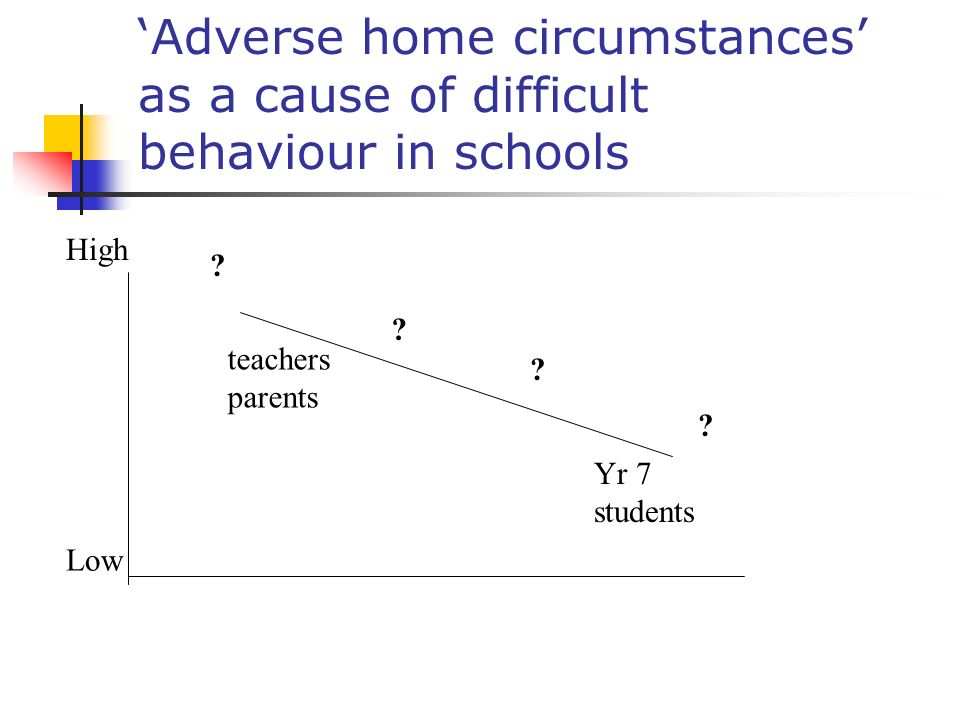 'Adverse home circumstances' as a cause of difficult behaviour in schools