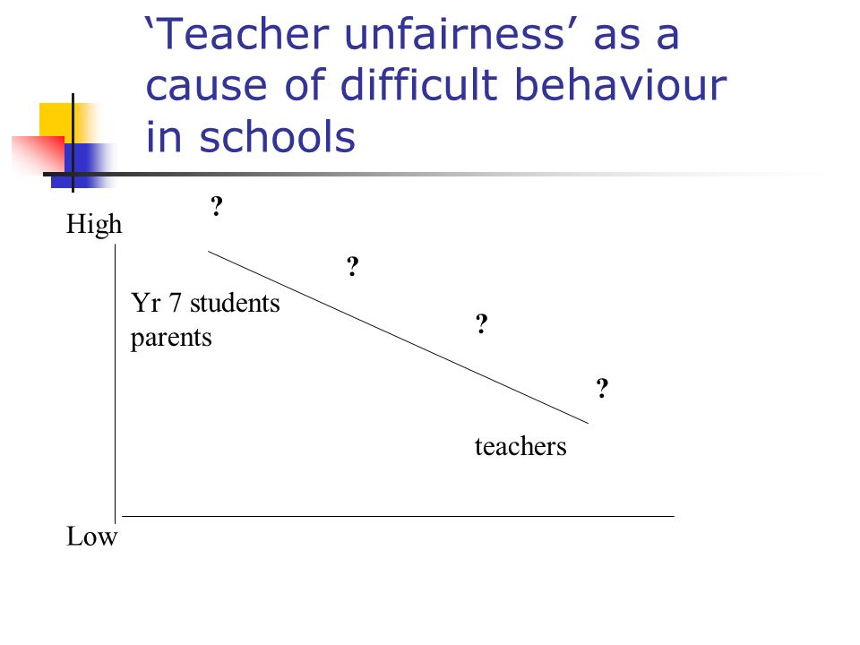 'Teacher unfairness' as a cause of difficult behaviour in schools