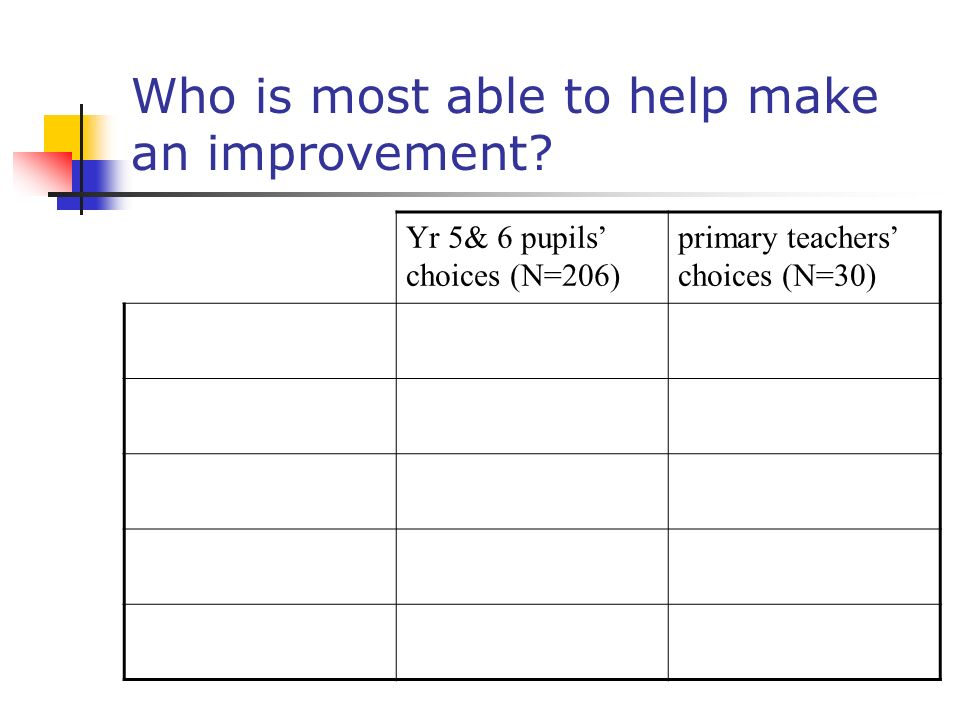Who is most able to help make an improvement