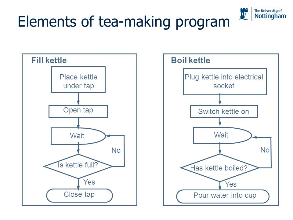 Elements of tea-making program