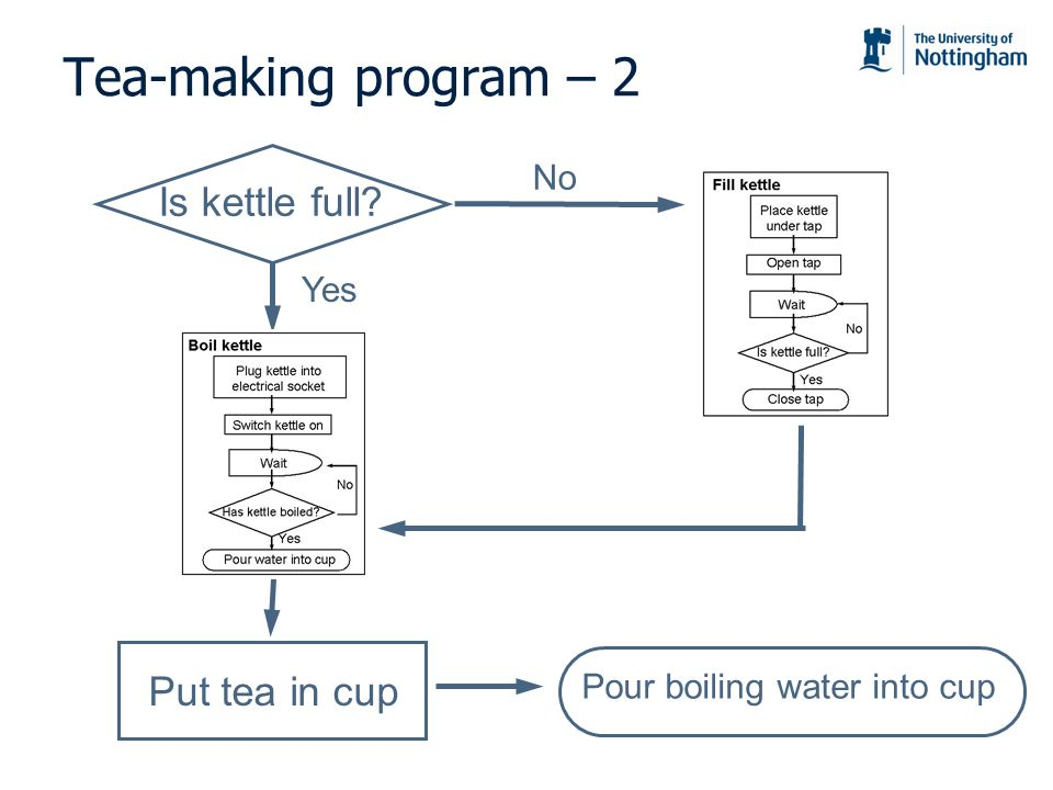 Tea-making program – 2 Is kettle full Put tea in cup No Yes
