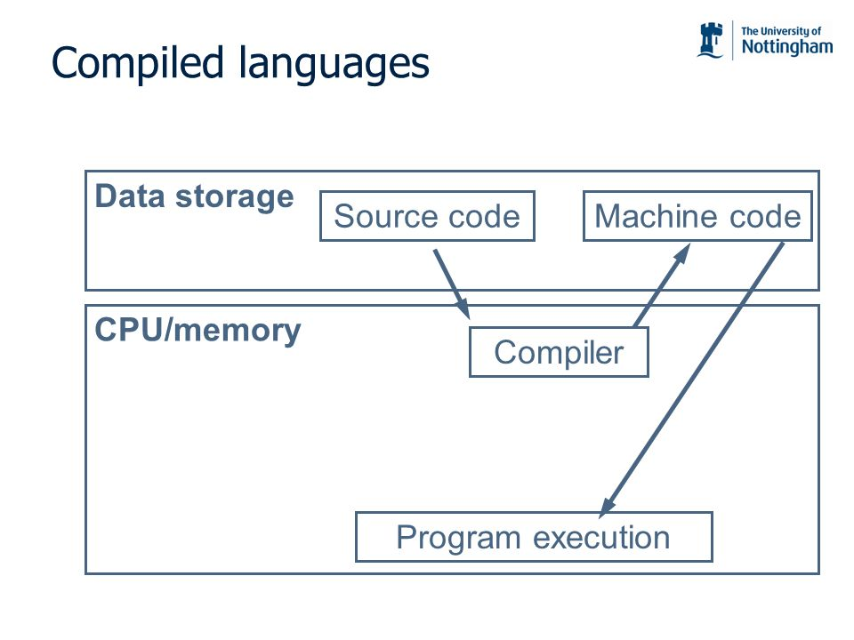 Compiled languages Data storage Source code Machine code CPU/memory