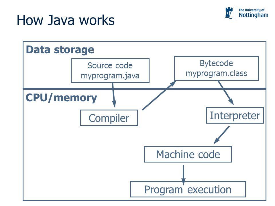 How Java works Data storage CPU/memory Interpreter Compiler