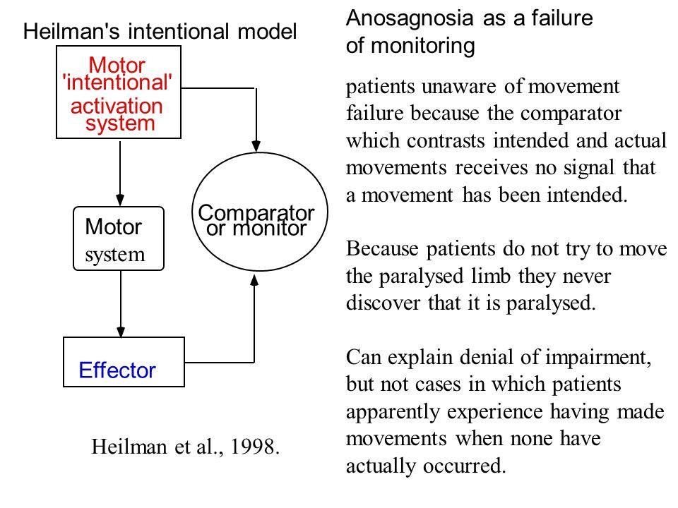 Anosagnosia as a failure of monitoring