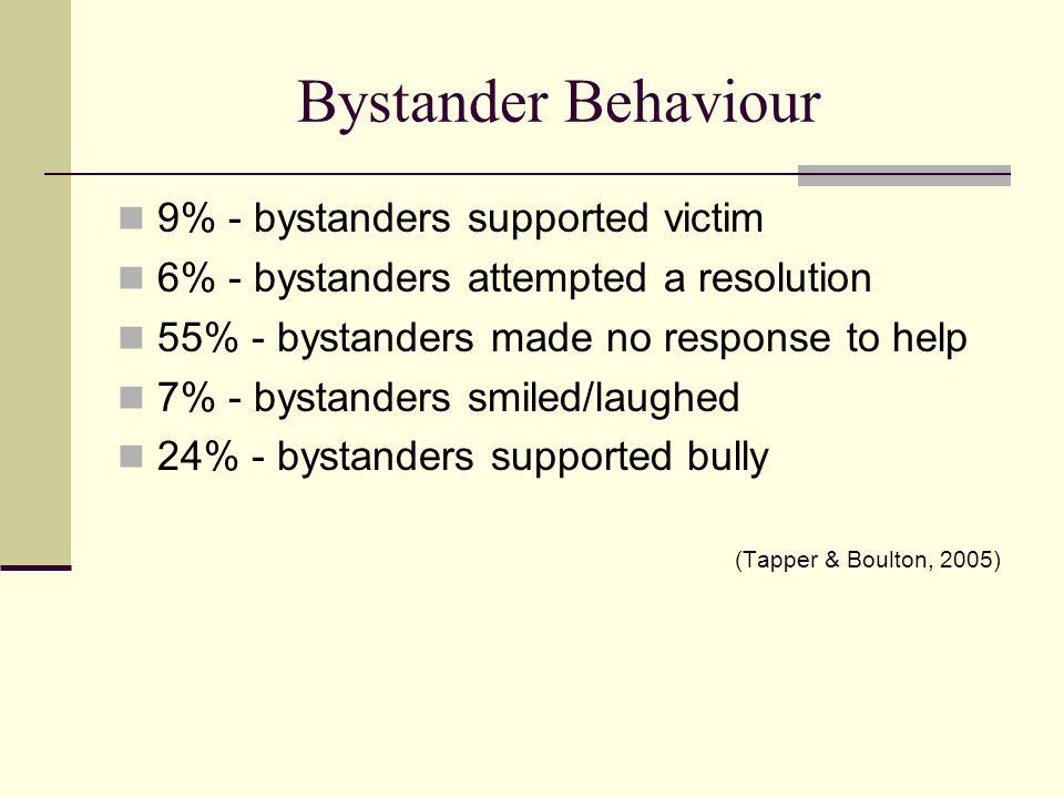 Bystander Behaviour 9% - bystanders supported victim