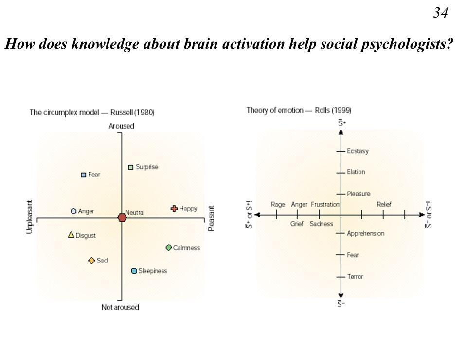 34 How does knowledge about brain activation help social psychologists