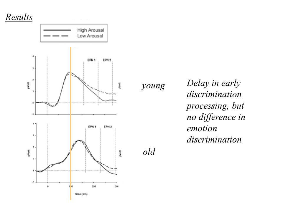 Results Delay in early discrimination processing, but no difference in emotion discrimination. young.