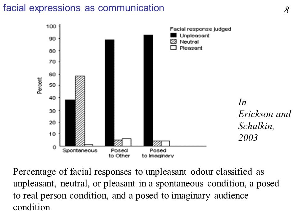 facial expressions as communication