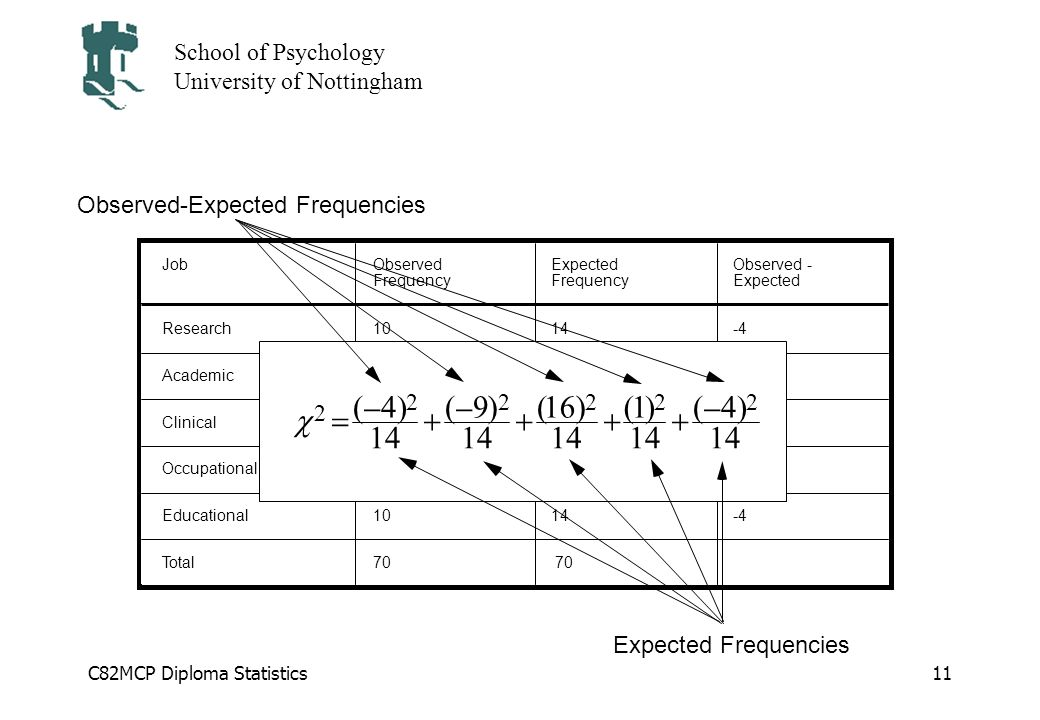 c = ( - 4 ) Observed-Expected Frequencies 2