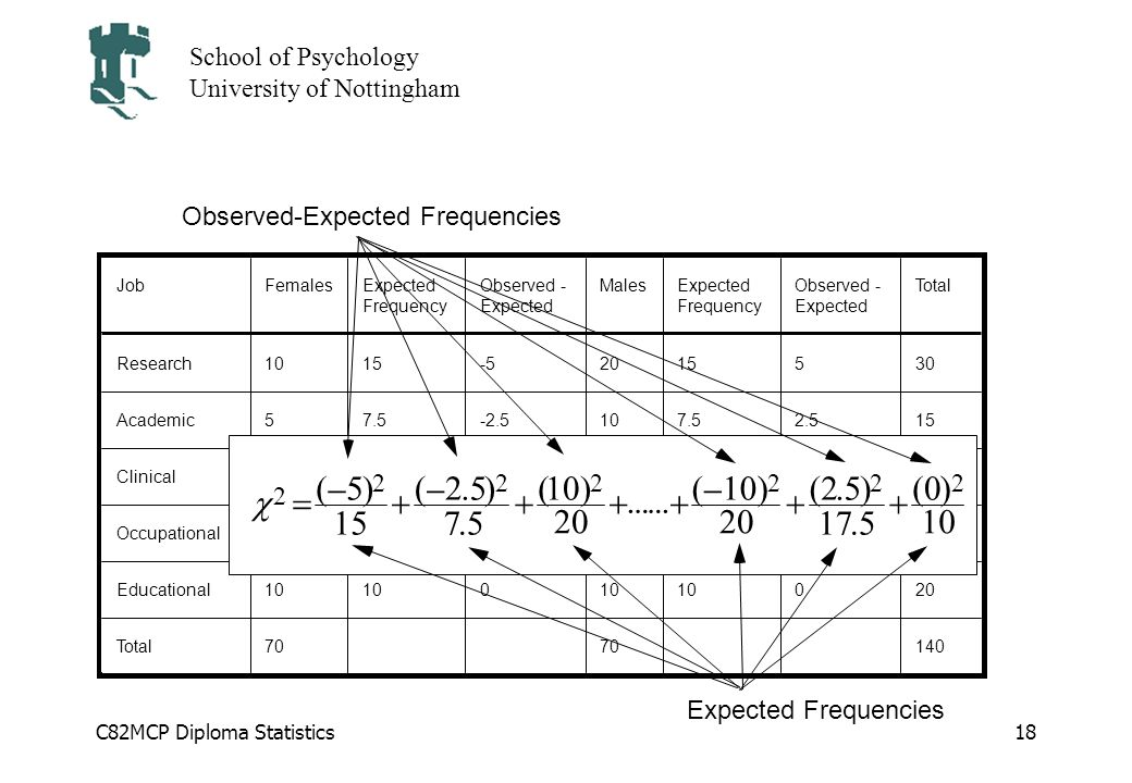 c = ( - 5 ) Observed-Expected Frequencies 2