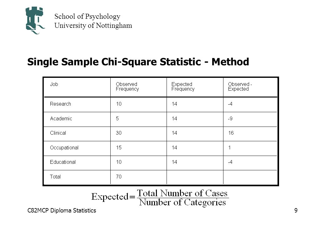 Single Sample Chi-Square Statistic - Method