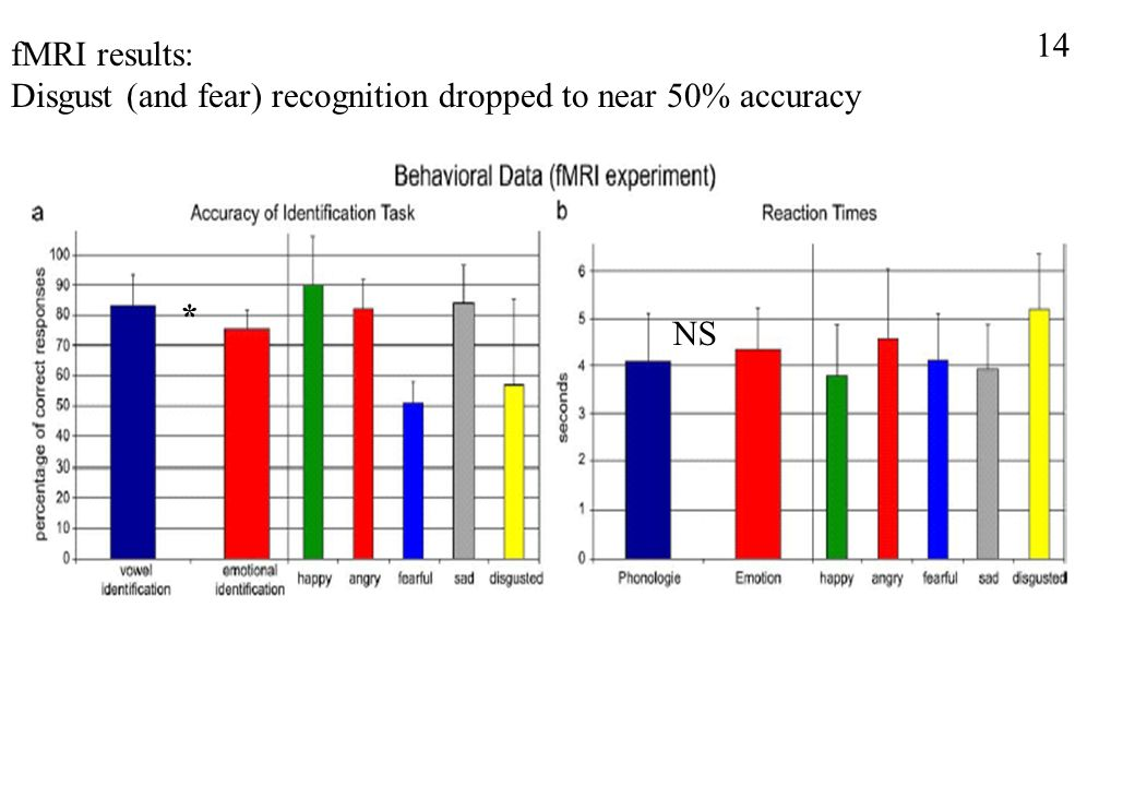 14 fMRI results: Disgust (and fear) recognition dropped to near 50% accuracy * NS