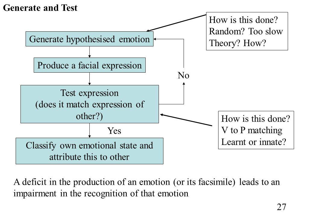 Generate hypothesised emotion