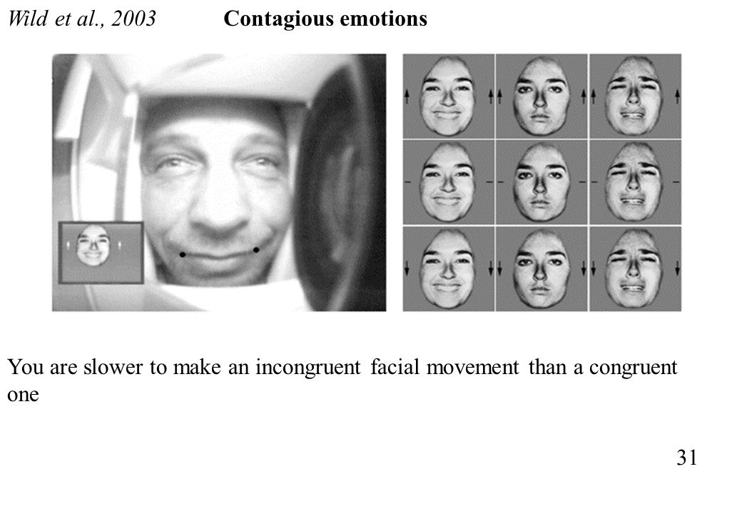 Wild et al., 2003 Contagious emotions. You are slower to make an incongruent facial movement than a congruent one.