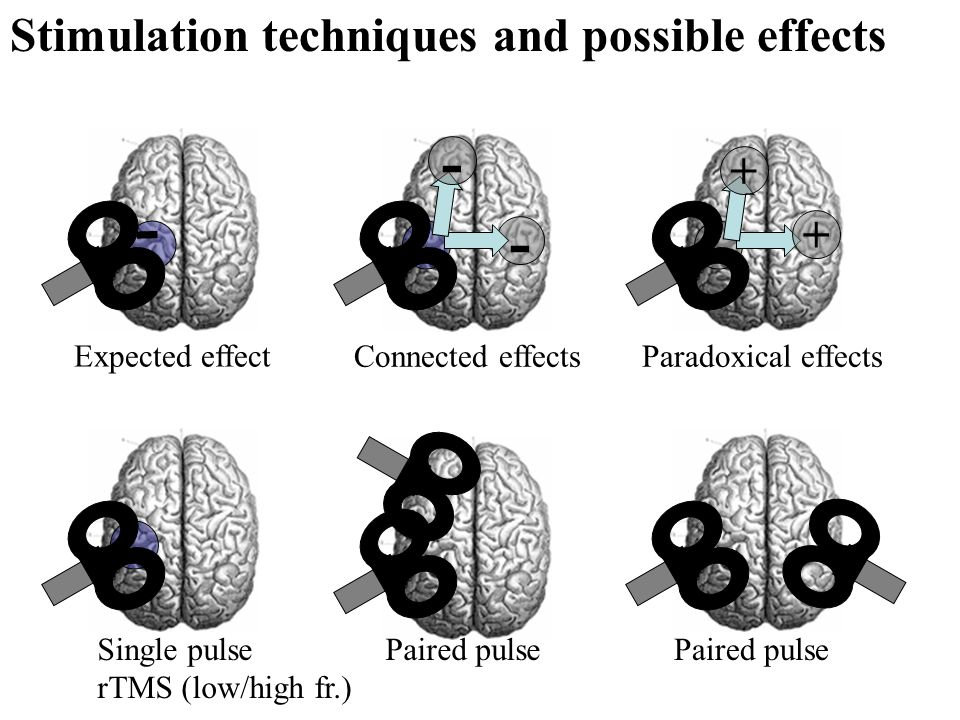 - - Stimulation techniques and possible effects + Expected effect