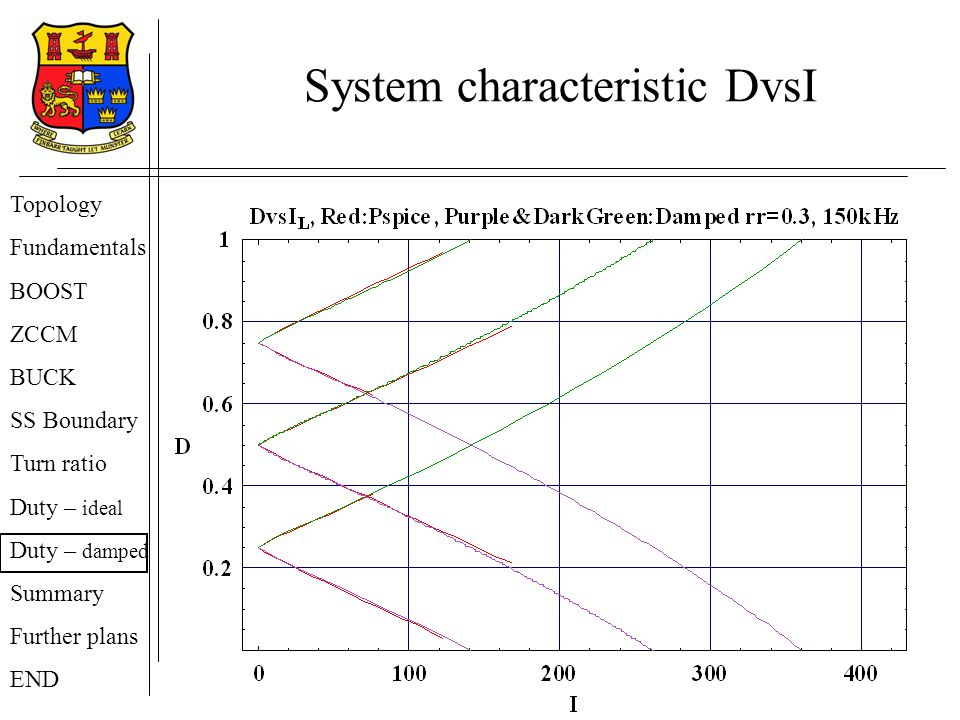 System characteristic DvsI