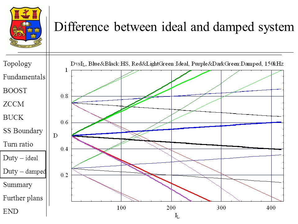 Difference between ideal and damped system