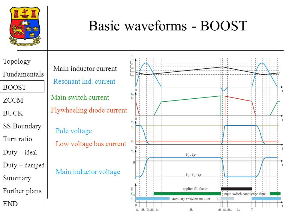 Basic waveforms - BOOST