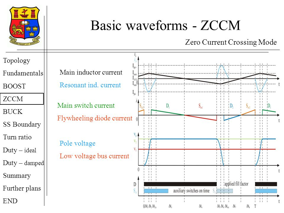 Basic waveforms - ZCCM Zero Current Crossing Mode Topology